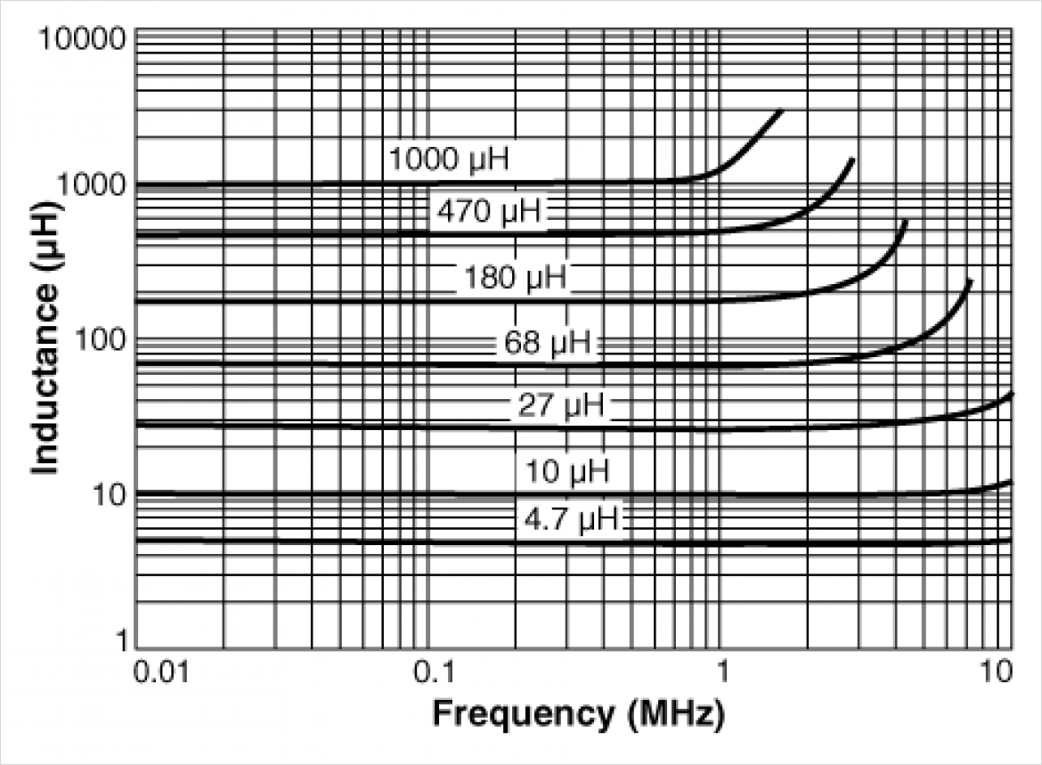 Typical Inductance vs. Frequency