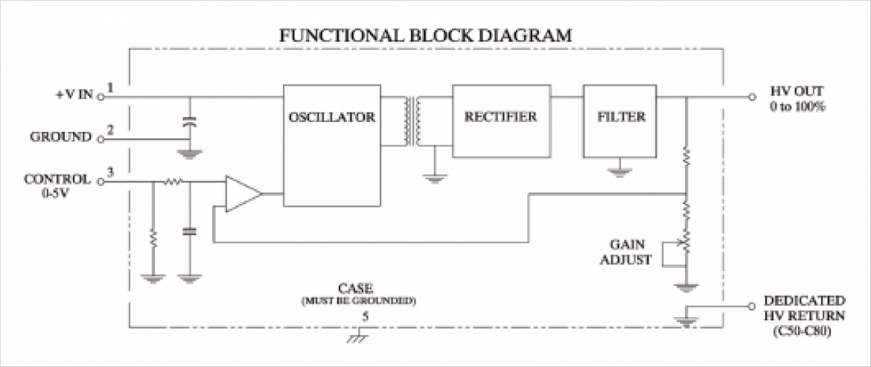 EMCO C シリーズブロック図