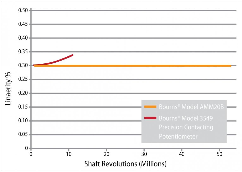 磁気センサのリニアリティの比較 (AMM20B vs. Model 3549)
