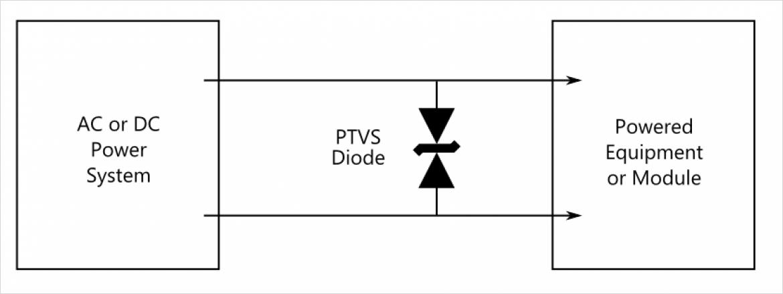 Bourns 社 Power TVS ブロック図