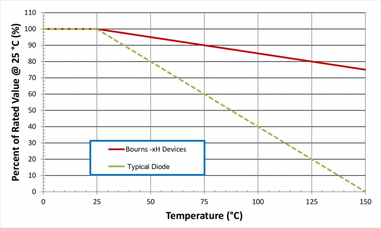 Bourns PTVS: -xH ファミリ対旧ダイオード性能比較