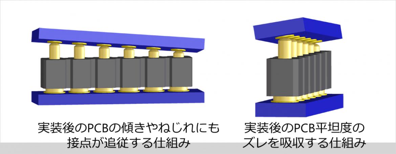 PRECI-DIP 社スプリング内蔵コンタクトの利点