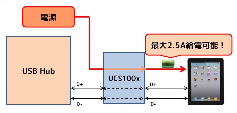 Microchip 社 UCS100x のシステム例