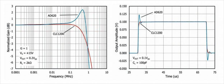 EXAR 社 (Comlinear) CLC1200 と競合製品の性能比較