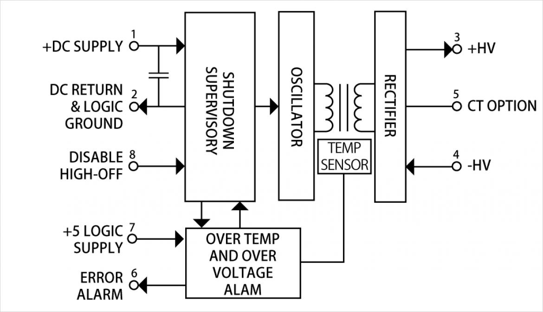 EMCO 社製絶縁型高電圧電源 FS シリーズ ブロック図