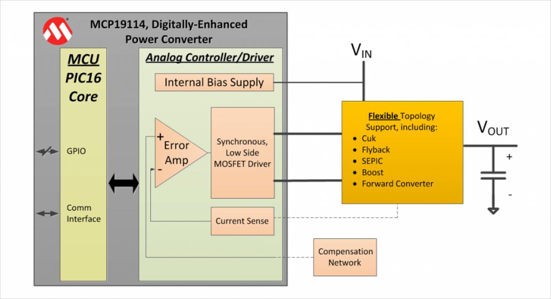 Microchip 社 MCP19114 構成図