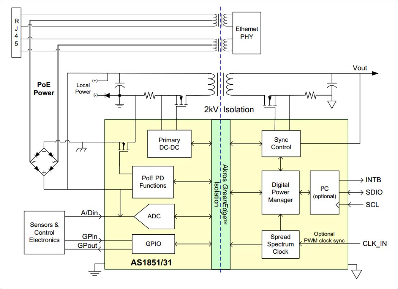Akros 社 AS1851/31 の簡略アプリケーション図
