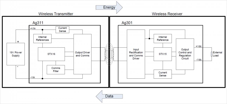 Silver Telecom 社製 Ag311/Ag301 ワイヤレス給電モジュールのブロック図