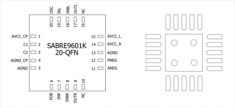 SABRE9601K のピン配置(左)と QFN-20 ランドパターン例(右)