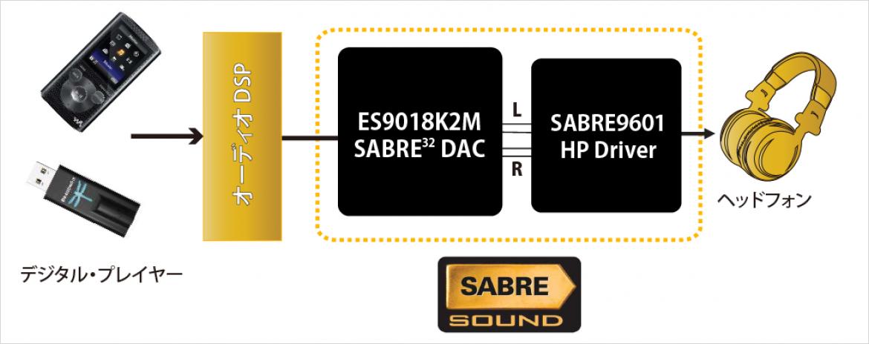 SABRE9601K のサンプルアプリケーション図