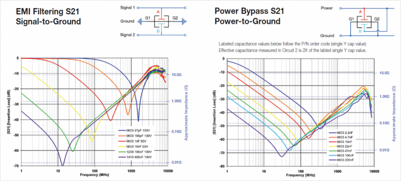 Johanson 社製 X2Y コンデンサのインサーションロス特性