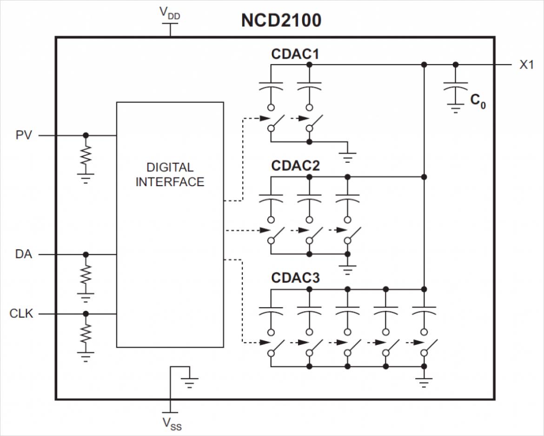 NCD2100 ブロック図