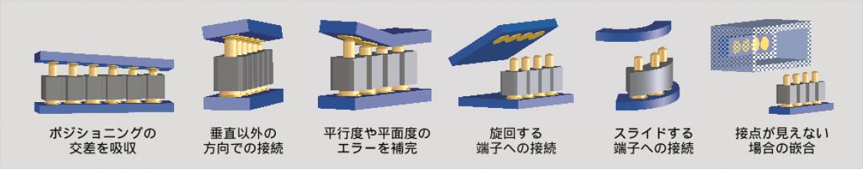 接続誤差吸収を可能にする PRECI-DIP 社のスプリングコンタクト・コネクタ