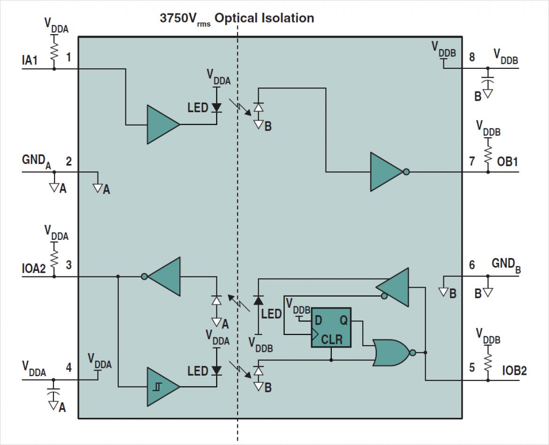 光絶縁デュアル・チャネル I2C バスリピータ IC CPC5902/5903 のブロック図
