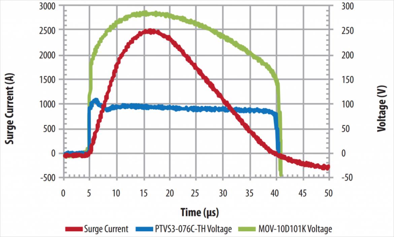 サージ (赤線) に対して PTVS (青線) と MOV (緑線) 製品の保護性能比較