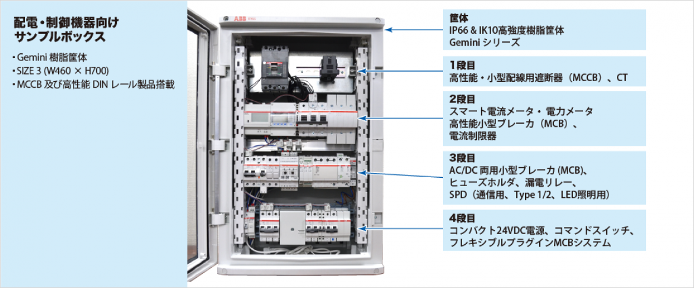 MCCB 及び高性能 DIN レール製品を組み込んだ Gemini 樹脂筐体のサンプルユニット
