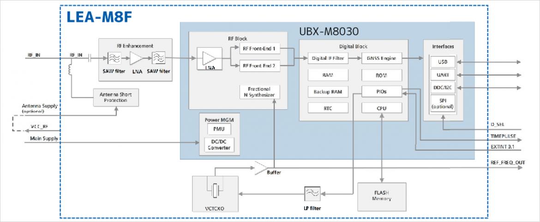 u-blox 社製 LEA-M8F ブロック図
