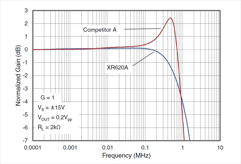 EXAR 社製 XR620A の周波数特性(競合との比較)