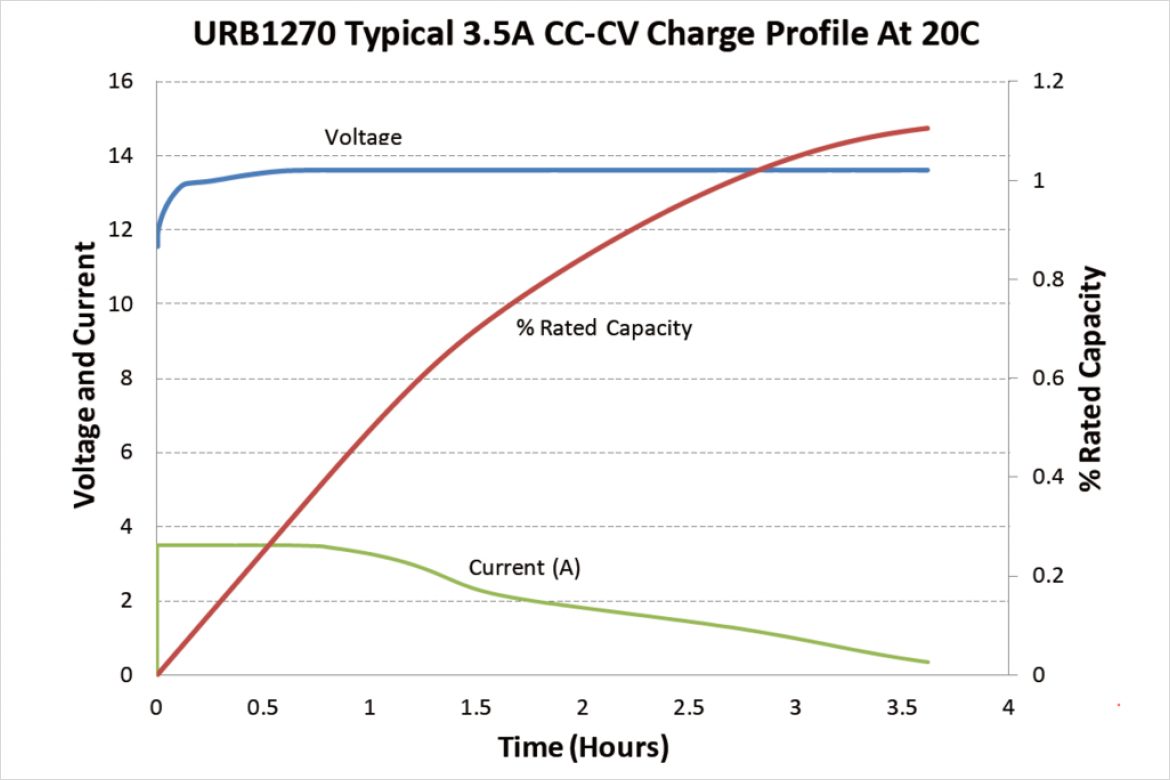 URB1270 Typical 3.5A CC-CV Charge Profile At 20℃
