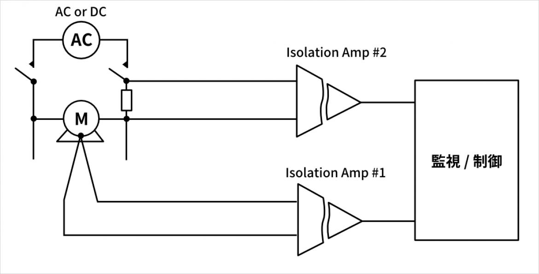 高電圧ラインの機器監視/制御参考ブロック図