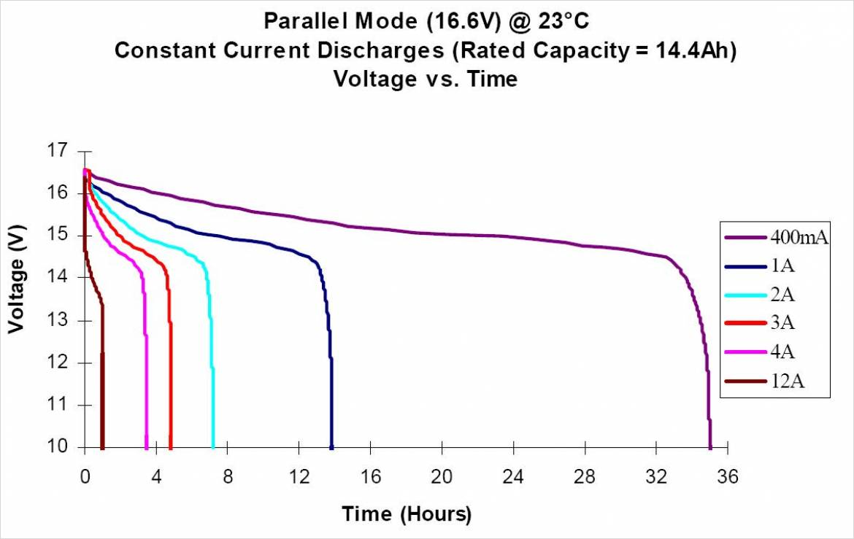 Ultralife 社製UBBL10 の定電流放電の特性(定格出力 14.4Ah)