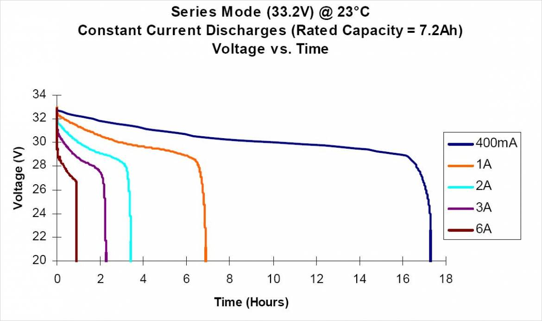 Ultralife 社製UBBL10 の定電流放電の特性(定格出力 7.2Ah)