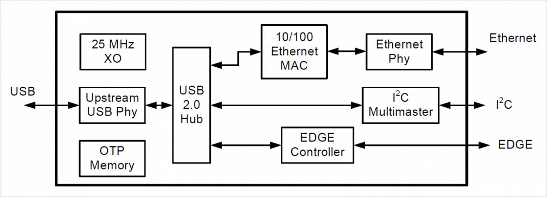 EXAR 社製イーサネット-USB ブリッジ IC XR22800 のブロック図