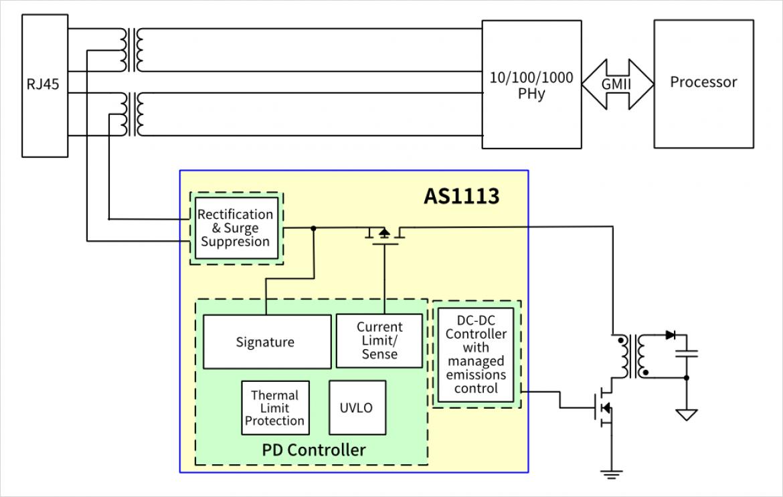 Akros 社製 PoE PD コントローラ IC AS1113 のブロック図