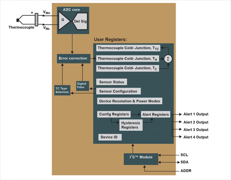 MCP9600 内部ブロック図