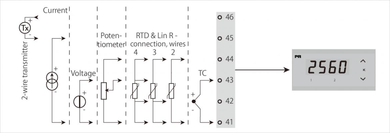 入力信号の事例アプリケーション