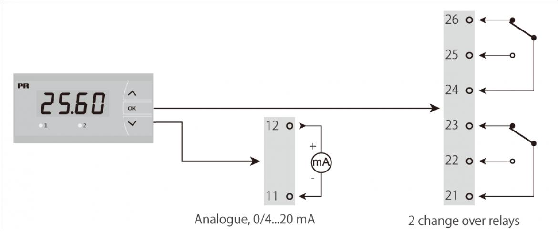 出力信号の事例アプリケーション