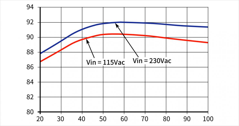 CCR0512FP の効率カーブ(負荷率vs効率)