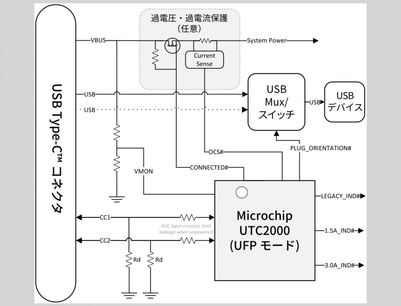 USB Type-C コントローラ IC UTC2000 ブロック図例
