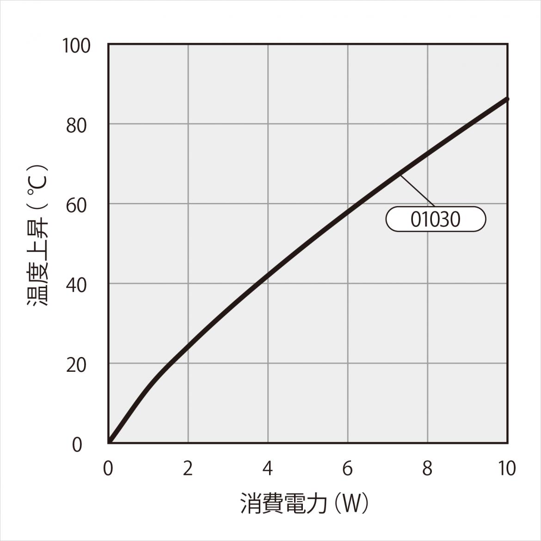 基板搭載用ヒートシンク 型番 30BB030 温度上昇チャート