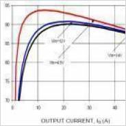 効率  Vout=1.2V