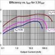 MPC1642の効率
