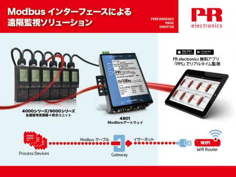 PR electronics 'PR Process Supervisor' - PPS