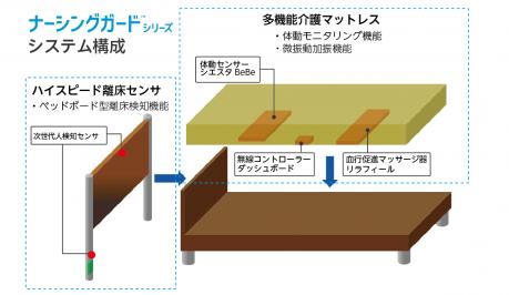 ナーシングガード システム構成